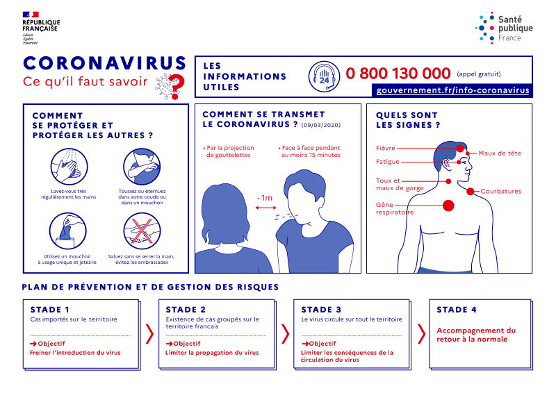 Se protéger et protéger les autres - Coronavirus