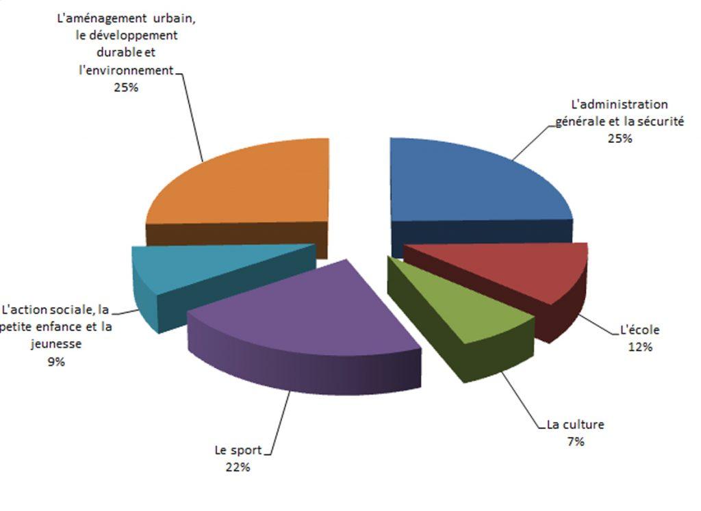 Graphique Budget investissement et fonctionnement